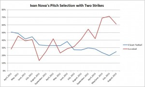 Ivan  Nova's Pitch Selection with Two Strikes