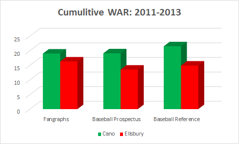Ellsbury vs. Cano WAR