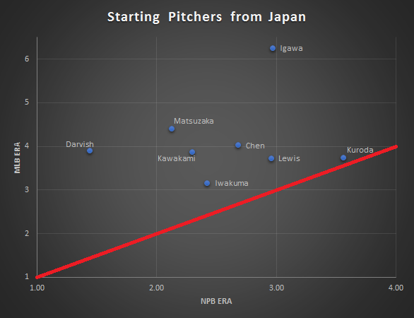 Japanese Pitchers
