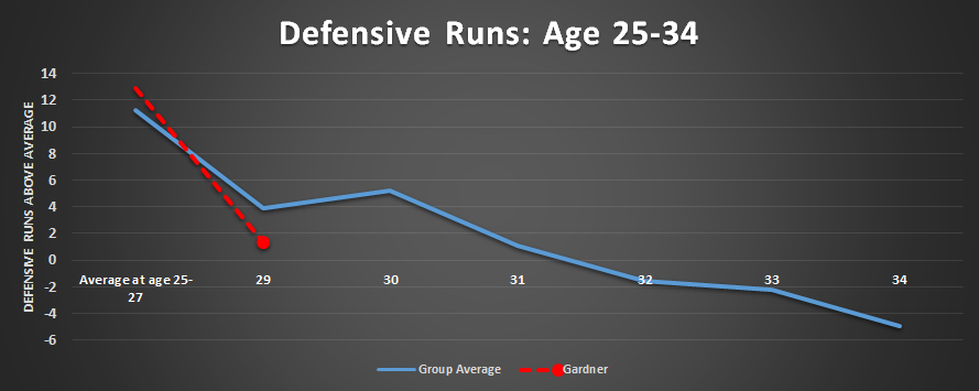 Brett Gardner Speed Defense Aging Age Old