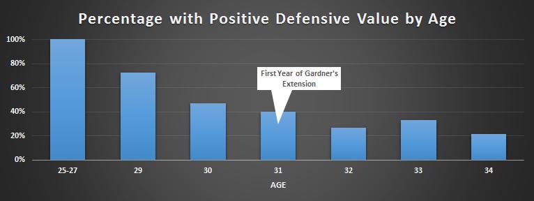 Brett Gardner speed age defense aging old