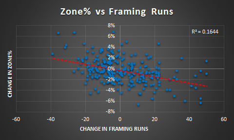 Zone Rate