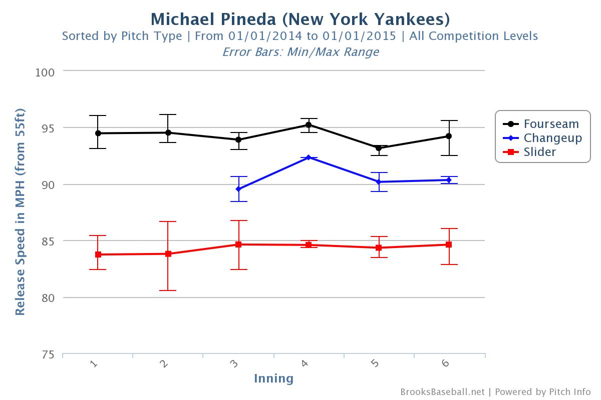 Velocity range by inning, 4/5/14