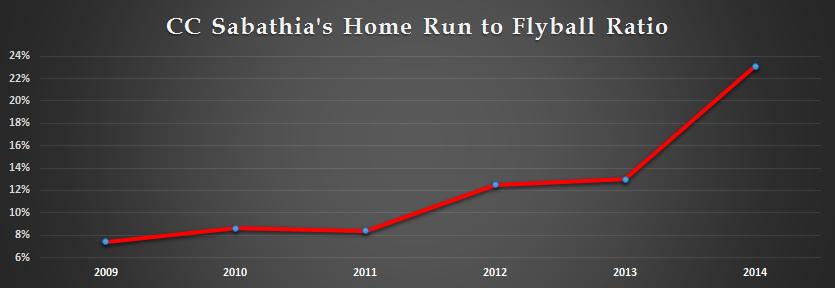 Sabathia