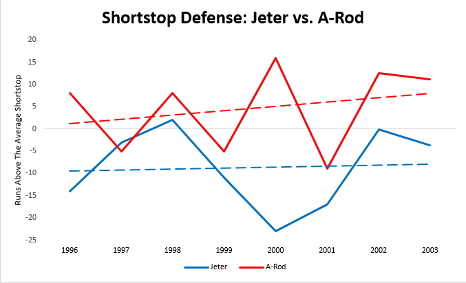 Jeter A-Rod defense